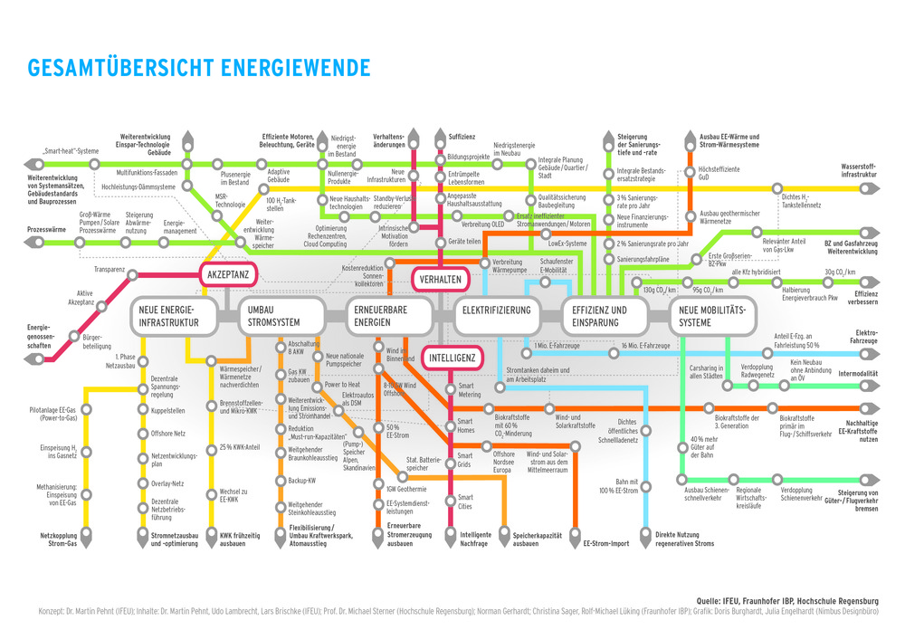 Netzplan_energiewende_a3_ifeu_2012-12