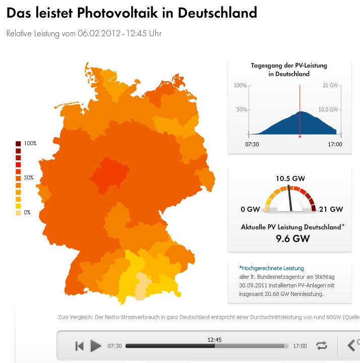 Photovoltaikleistung_in_deutschland_am_6