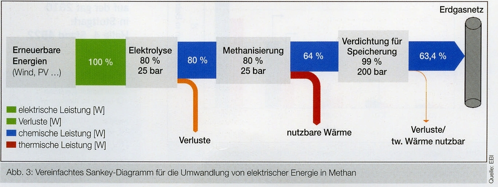 Windenergie wirkungsgrad